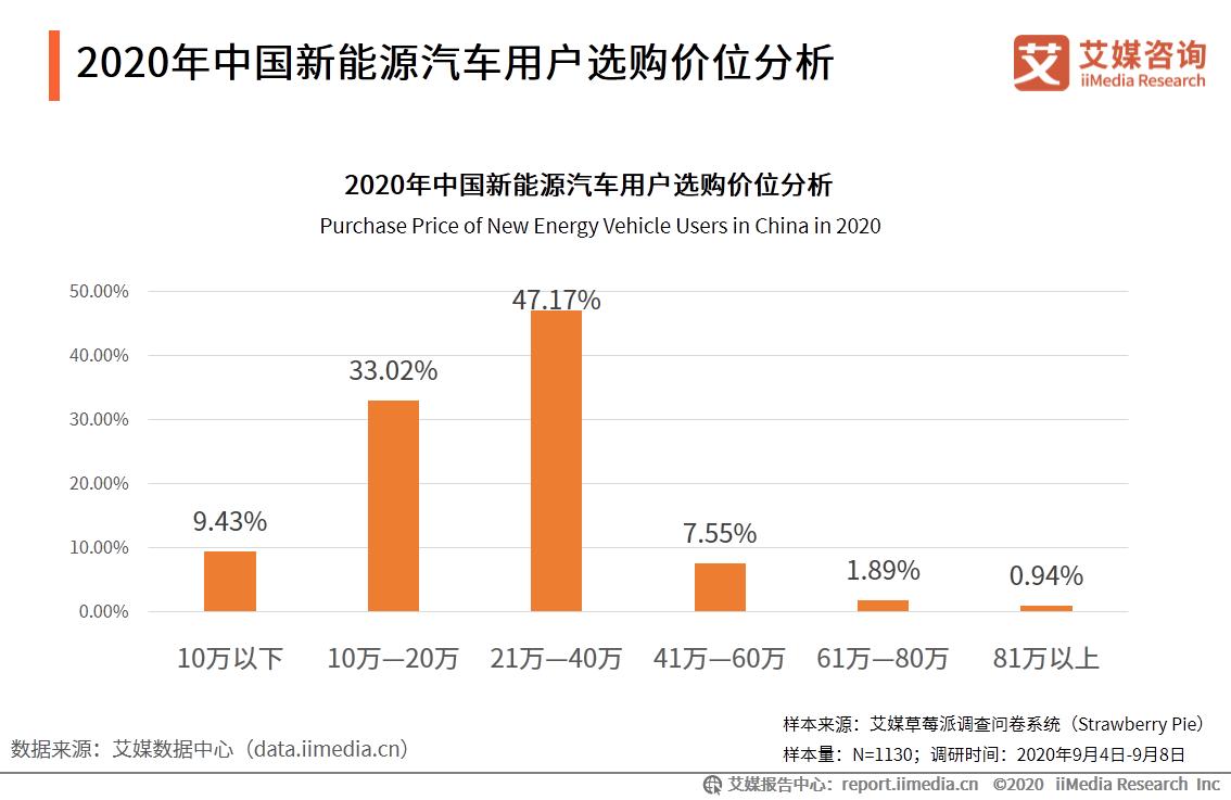 2020年中国新能源汽车用户选购价位分析