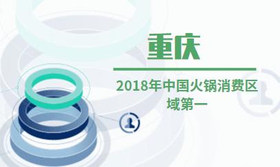 火锅行业数据分析:2018年中国火锅消费区域第一是重庆
