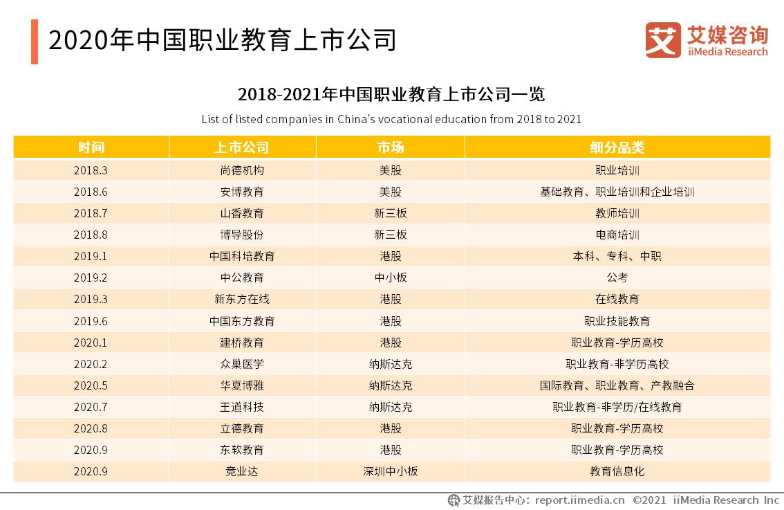 2020年中国职业教育上市公司