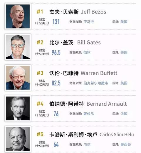行业情报|2019全球亿万富豪榜:贝索斯再夺冠,马化腾问鼎华人首富