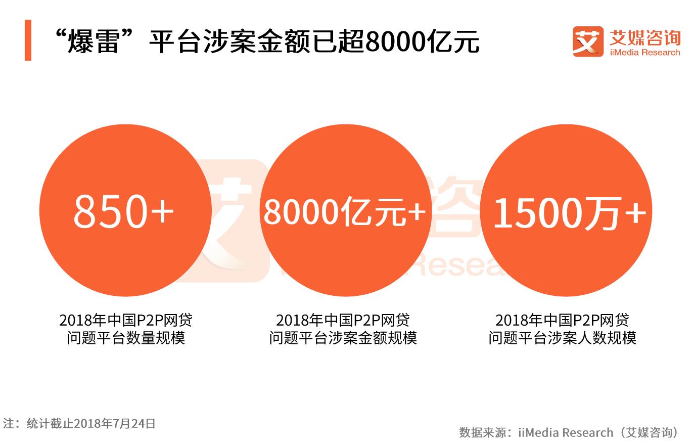 24天爆雷超200家!问题平台涉案金额破8000亿,P2P网贷还有未来吗?
