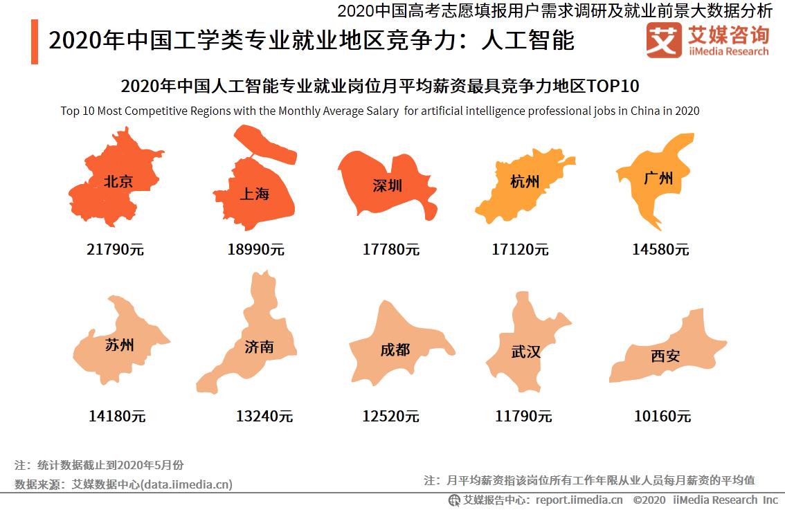 2020年中国工学类专业就业地区竞争力:人工智能