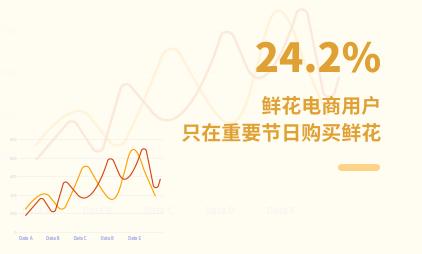 鲜花电商行业数据分析:2021中国24.2%鲜花电商用户只在重要节日购买鲜花