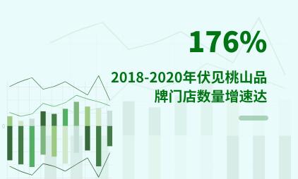 新式茶饮行业数据分析:2018-2020年伏见桃山品牌门店数量增速达176%