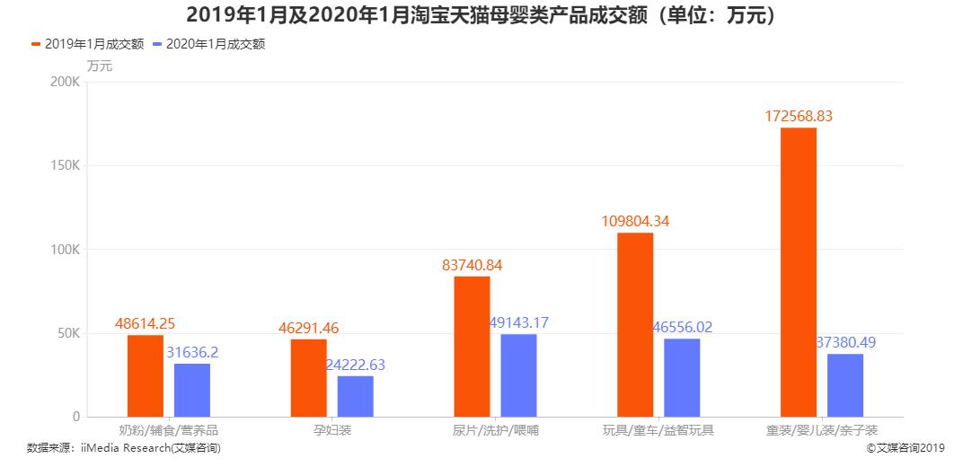 2019年1月及2020年1月淘宝天猫母婴类产品成交额