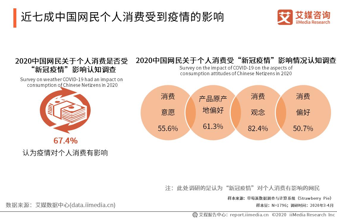 近七成中国网民个人消费受到疫情的影响