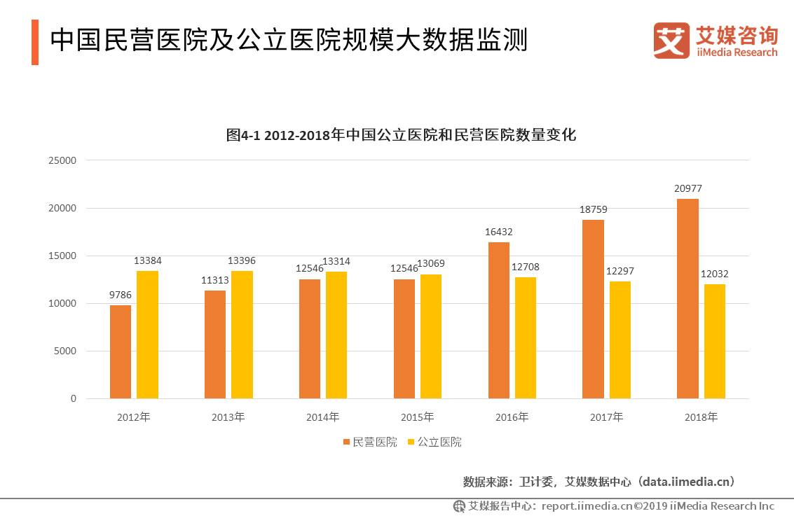 中国大健康产业数据分析:2018年中国民营医院数量已达到20977家