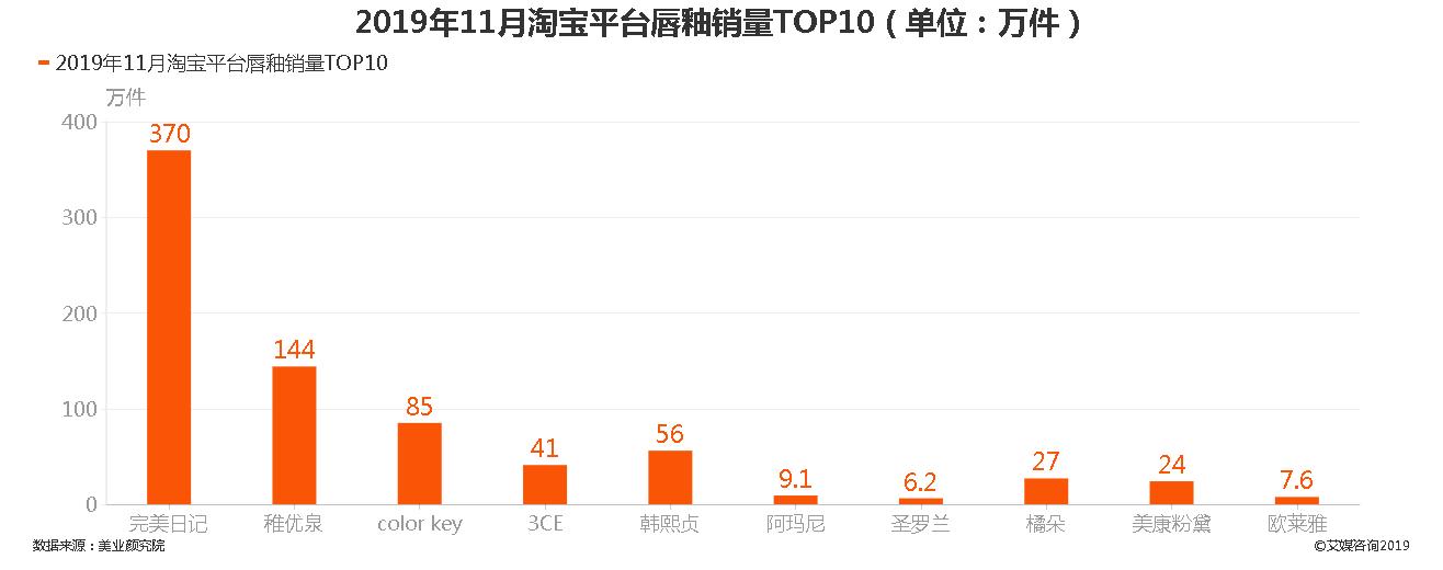 2019年11月淘宝平台唇釉销量TOP10