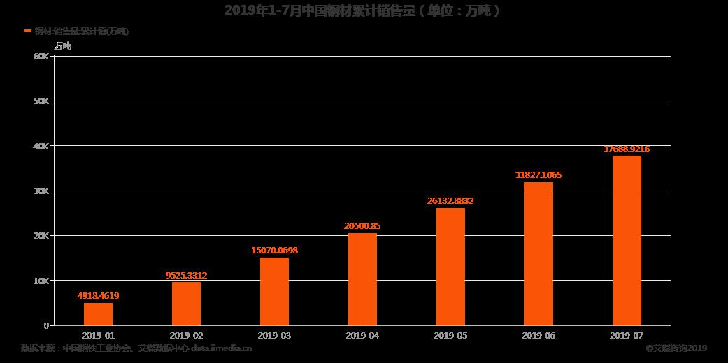 2019年1-7月中国钢材累计销售量(单位:万吨)