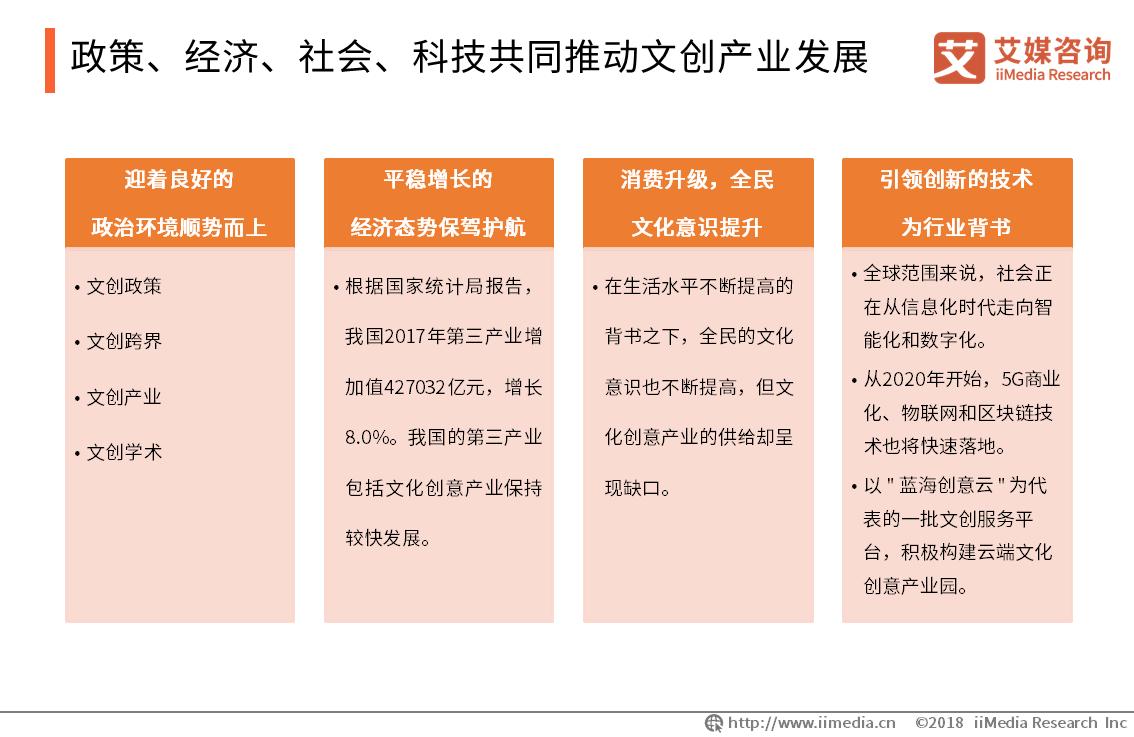 政策、经济、社会、科技共同推动文创产业发展