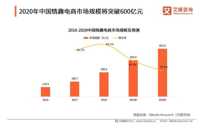 2019中国典型情趣电商企业分析——他趣、春水堂、桃花坞