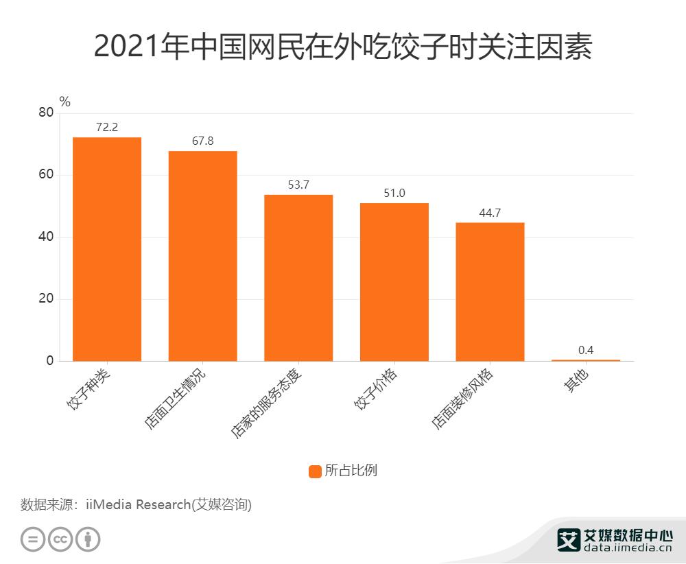 2021年中国网民在外吃饺子时关注因素