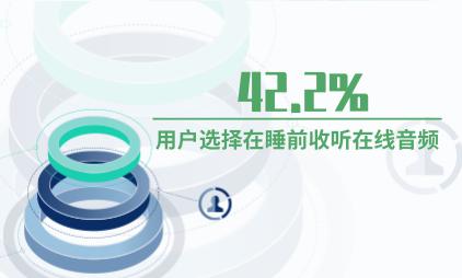 音频行业数据分析:42.2%的用户选择在睡前收听在线音频
