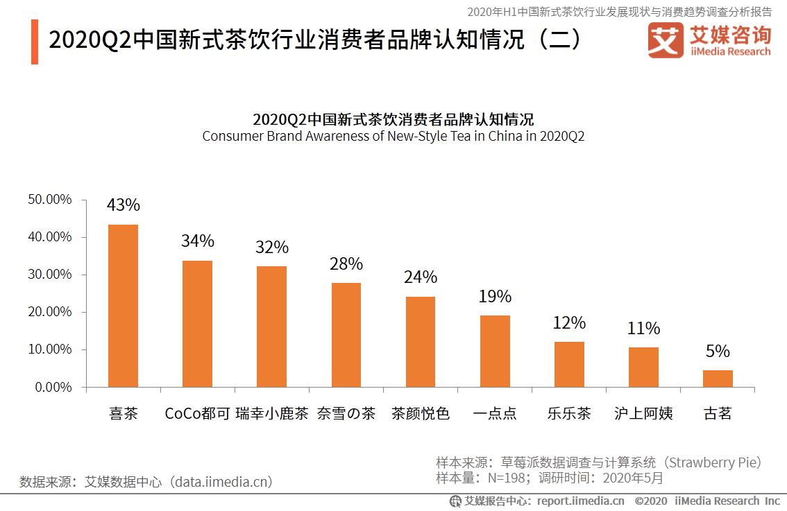2020Q2中国新式茶饮行业消费者品牌认知情况
