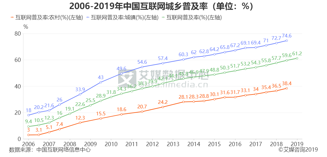 2006-2019年中国互联网城乡普及率(单位:%)