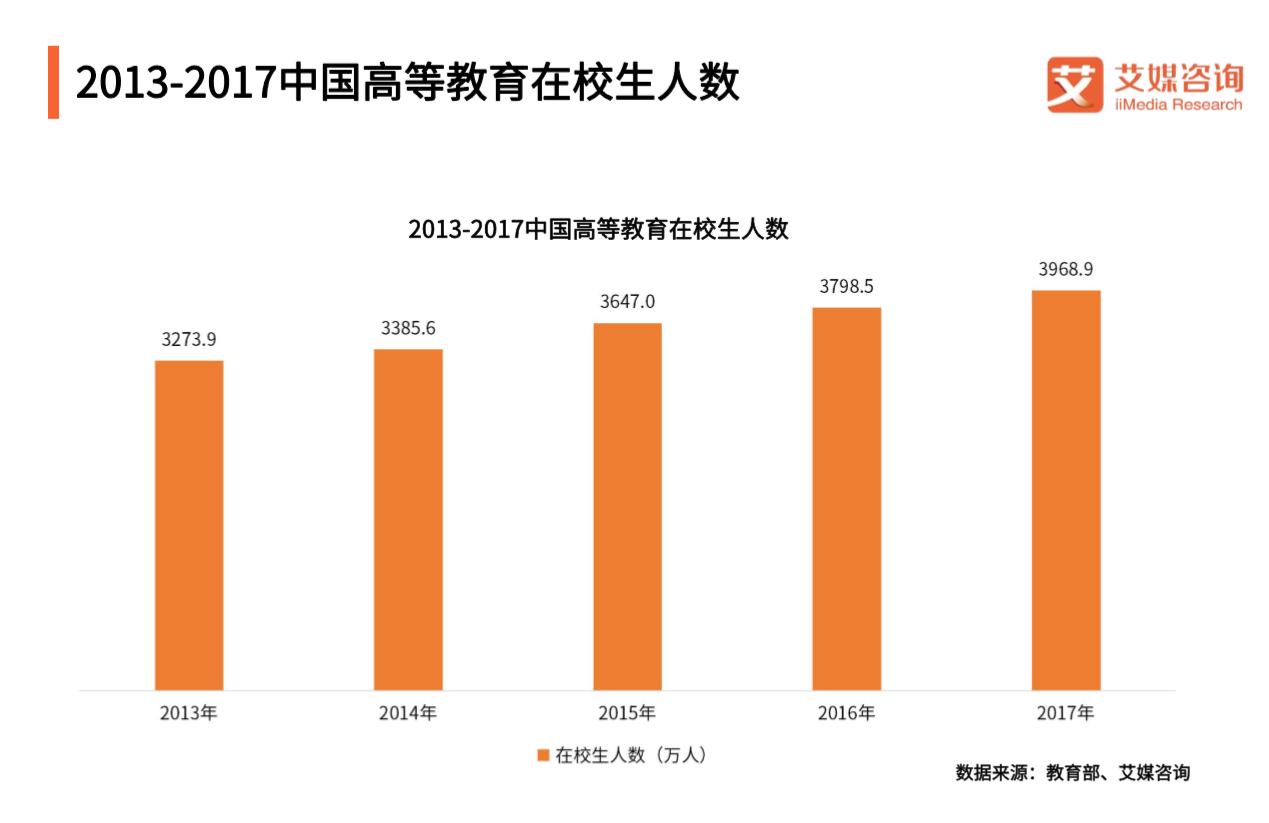 2013-2017中国高等教育在校人数