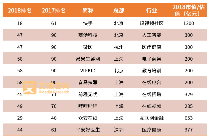 2018中国互联网企业价值榜TOP100发布,短视频、AI等企业涨势强劲