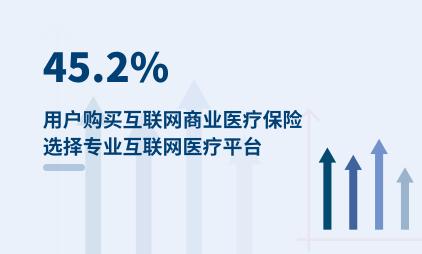 医疗行业数据分析:45.2%用户购买互联网商业医疗保险选择专业互联网医疗平台