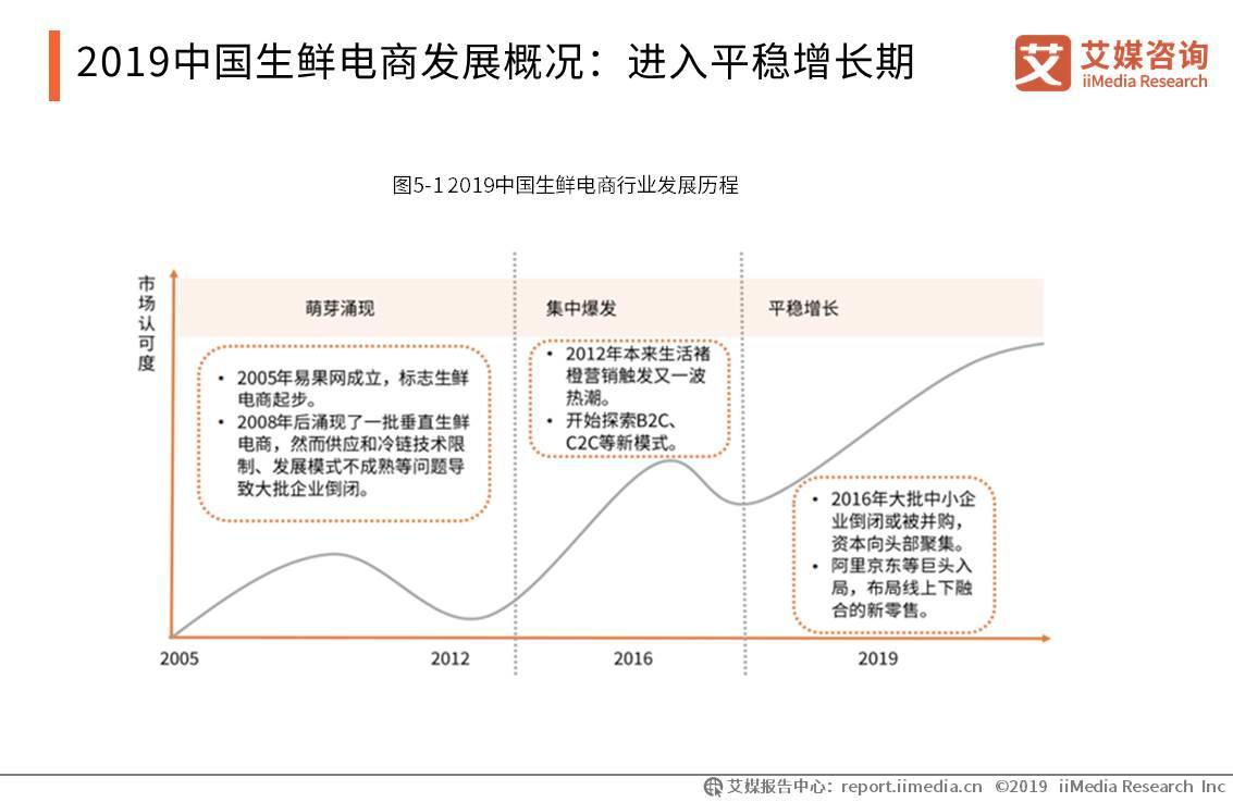 2019年中国生鲜电商行业发展历程
