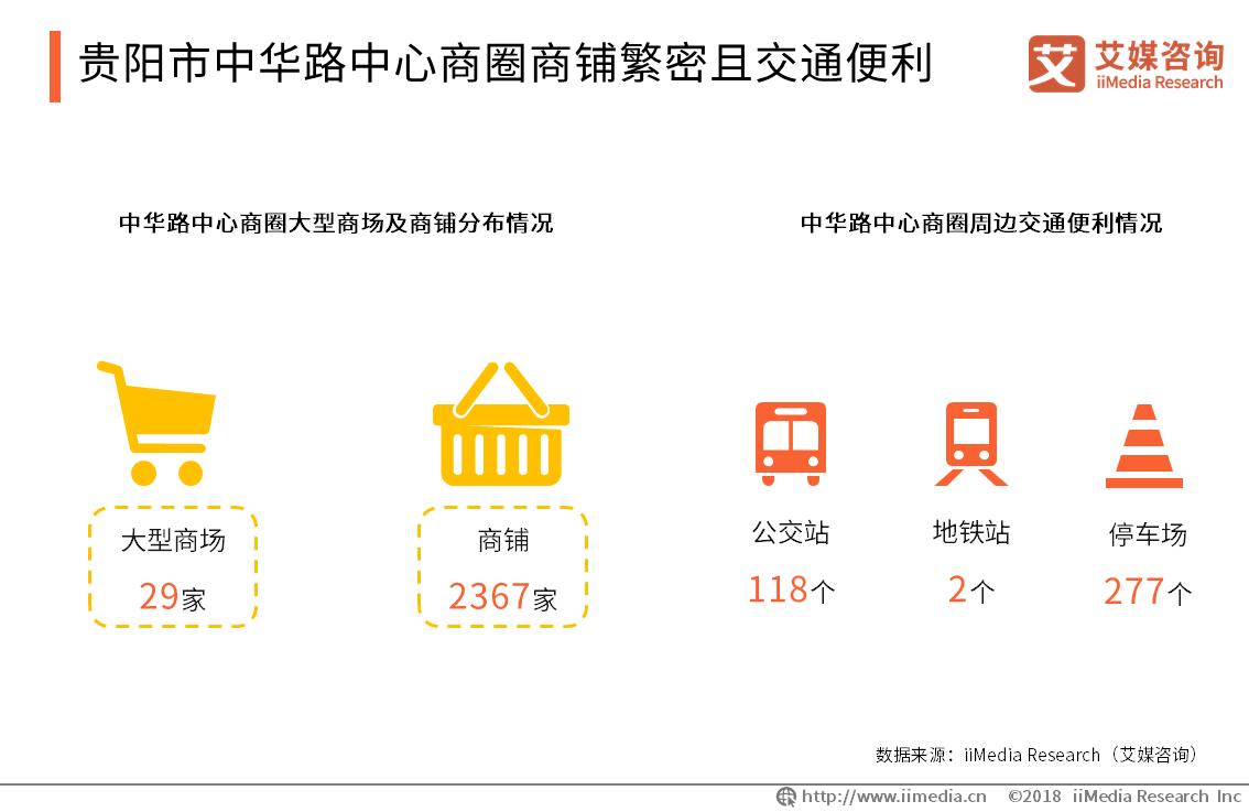 贵阳市中华路中心商圈商铺繁密且交通便利