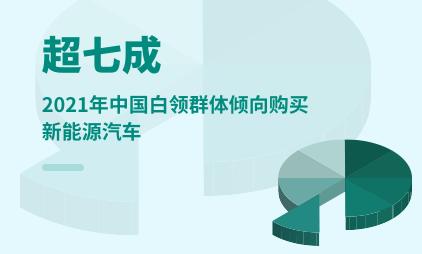 汽车行业数据分析:2021年中国超七成白领群体倾向购买新能源汽车