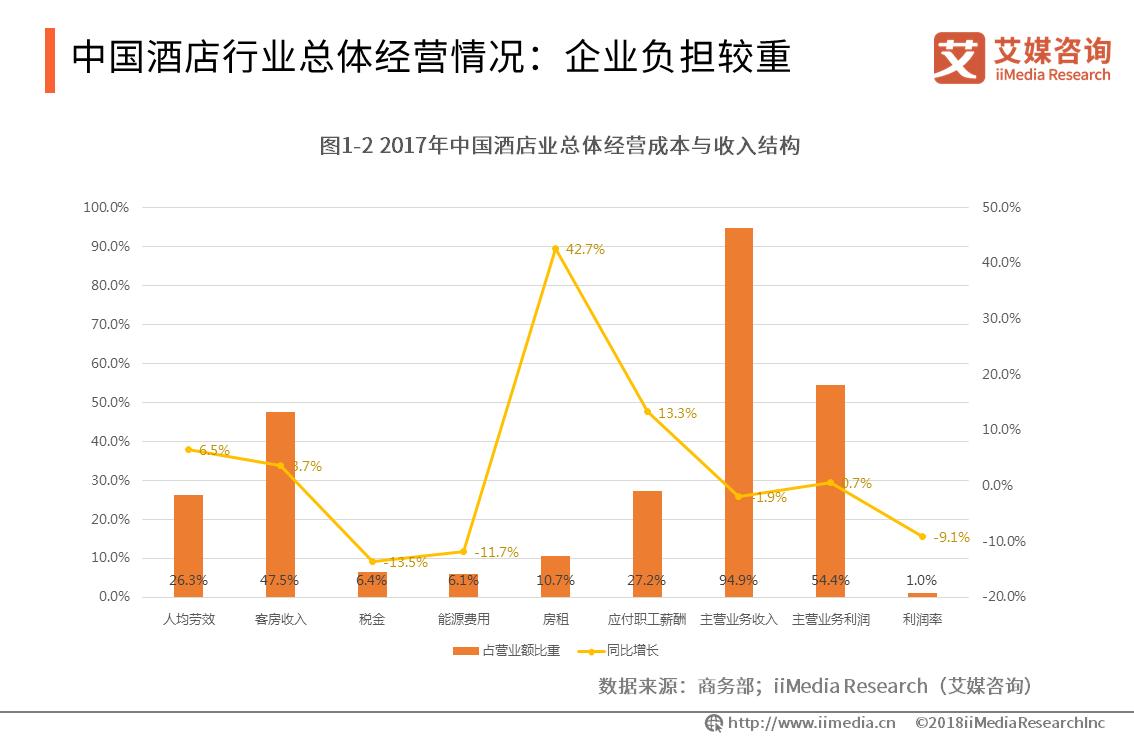 中国酒店行业总体经营情况:企业负担较重