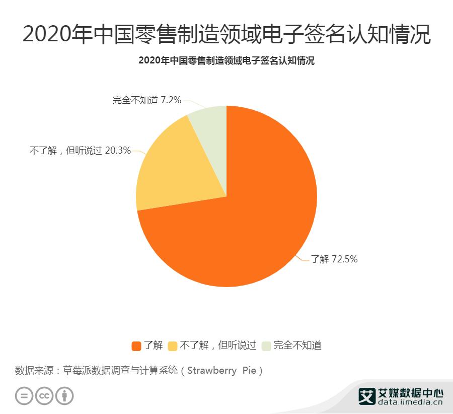 2020年中国零售制造领域电子签名认知情况
