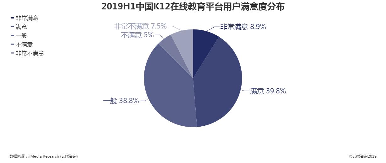 2019上半年中国K12在线教育平台用户满意度分布