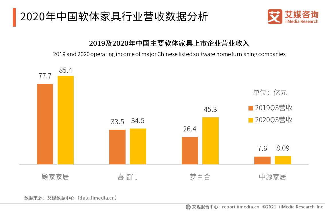2020年中国软体家具行业营收数据分析