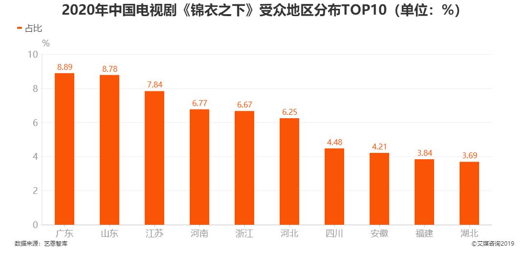 2020年中国电视剧《锦衣之下》受众地区分布TOP10