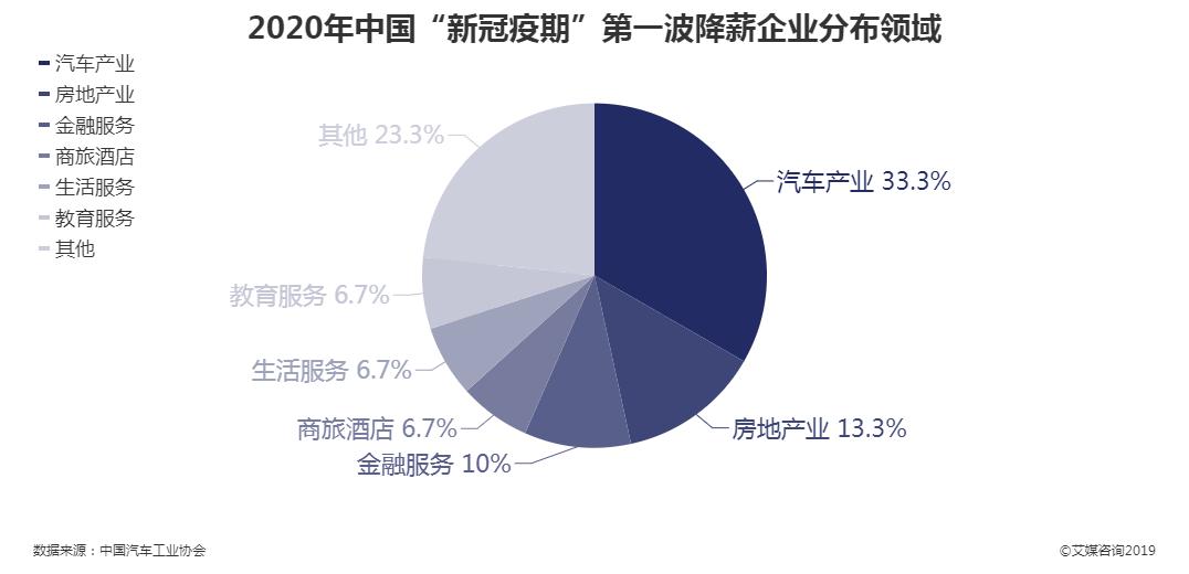 """2020年中国""""新冠疫期""""第一波降薪企业分布"""