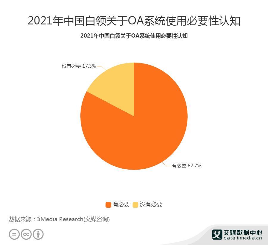 2021年中国白领关于OA系统使用必要性认知