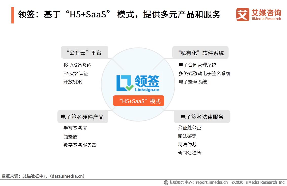 """领签:基于""""H5+SaaS"""" 模式,提供多元产品和服务"""