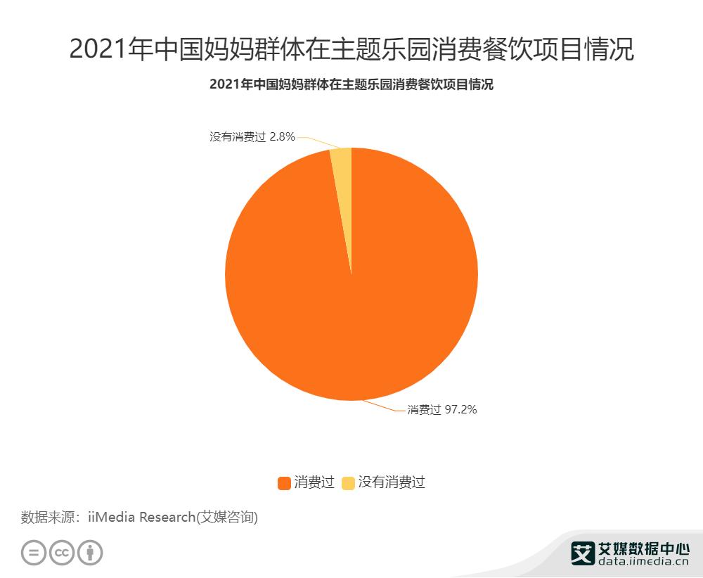 2021年中国妈妈群体在主题乐园消费餐饮项目情况
