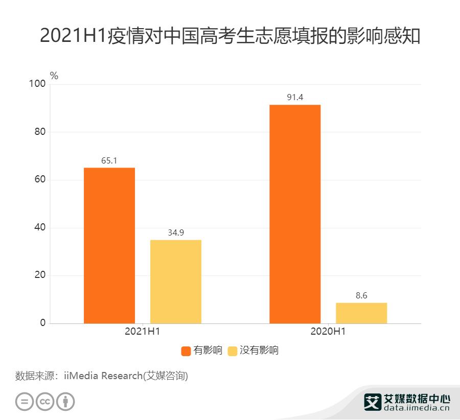 2021H1疫情对中国高考生志愿填报的影响感知