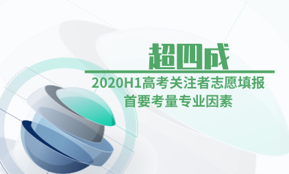 教育行业数据分析:2020H1超四成高考关注者志愿填报首要考量专业因素