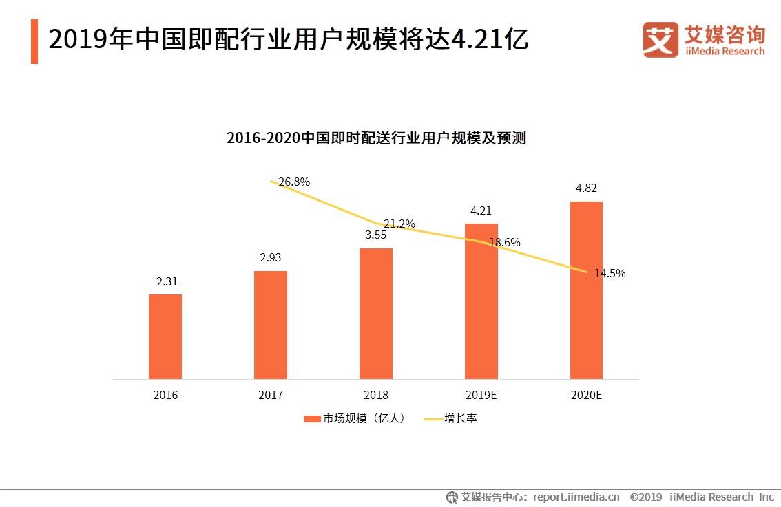 2019年中国即时配送行业用户规模将达4.21亿-艾媒咨询