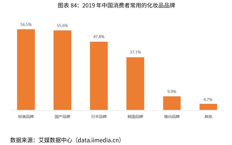 2019年中国消费者常用的化妆品品牌