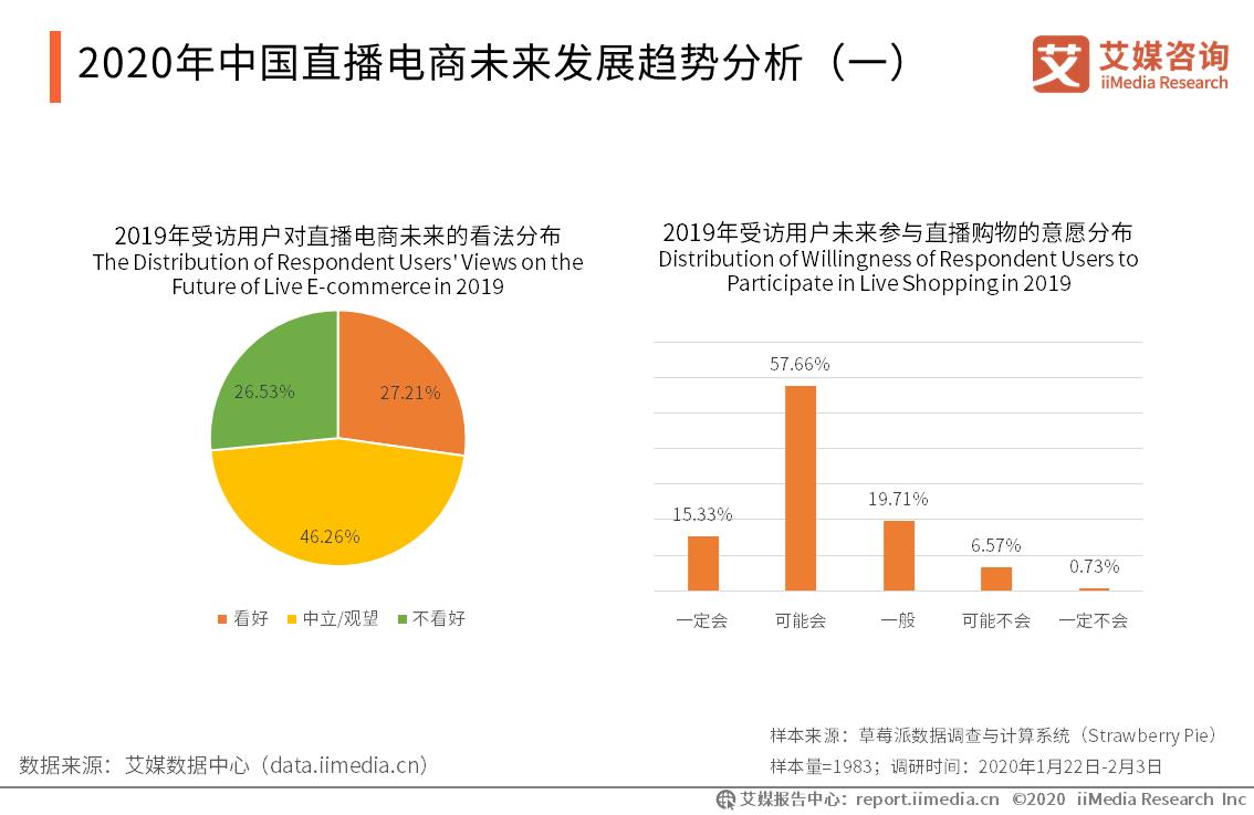 2020年中国直播电商未来发展趋势分析(一)