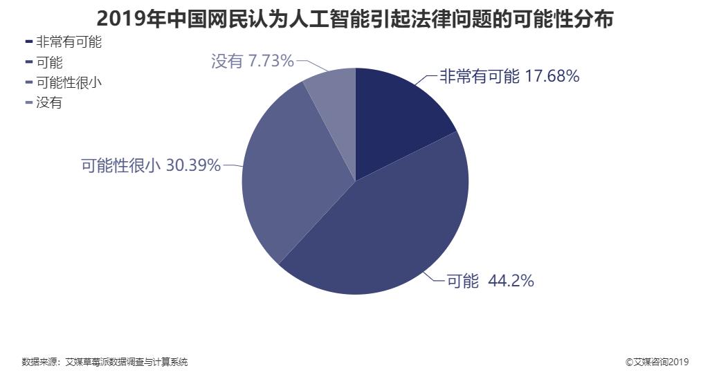 2019年中国网民认为人工智能引起法律问题的可能性分布