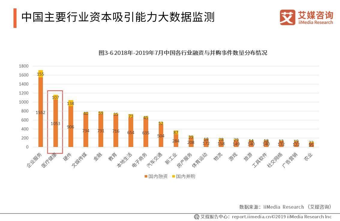中国主要行业资本吸引能力大数据监测