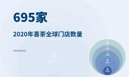 新式茶饮行业数据分析:2020年喜茶全球门店数量为695家