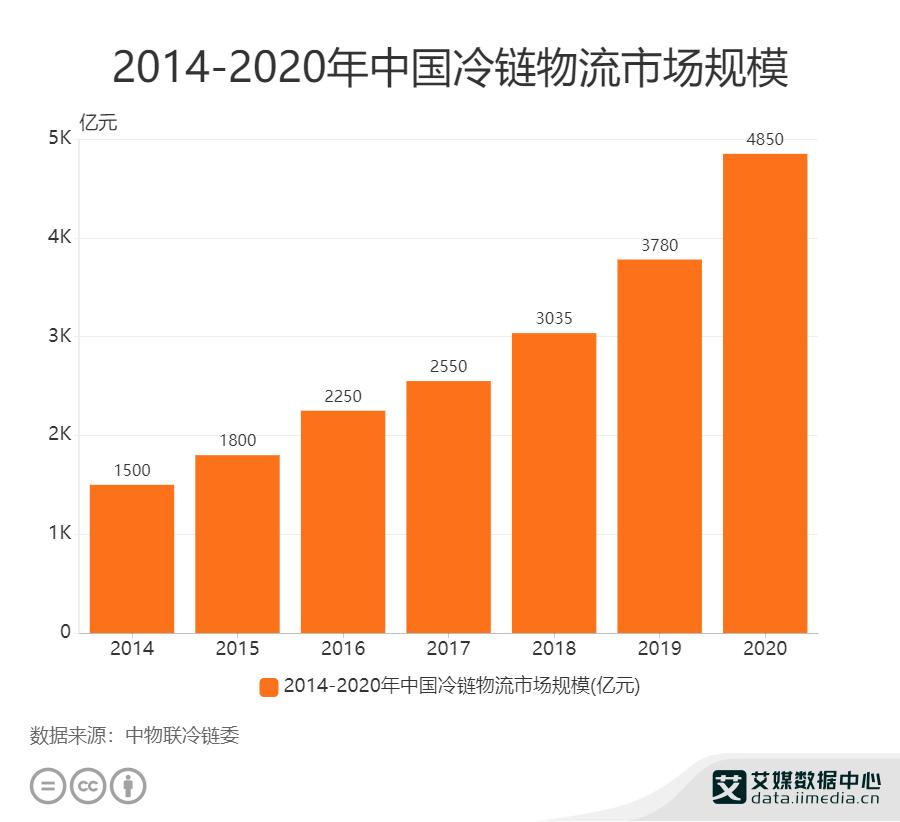2014——2020年中国冷链物流市场规模
