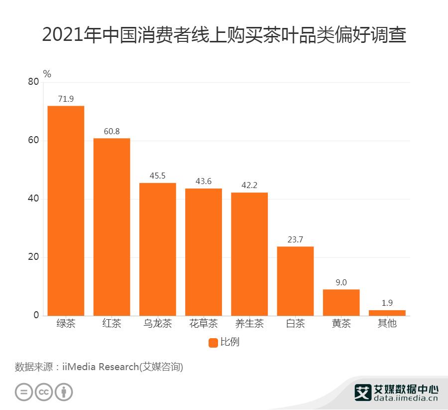 2021年中国71.9%消费者偏好线上购买绿茶