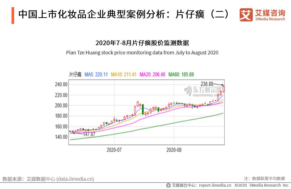 中国上市化妆品企业典型案例分析:片仔癀(二)