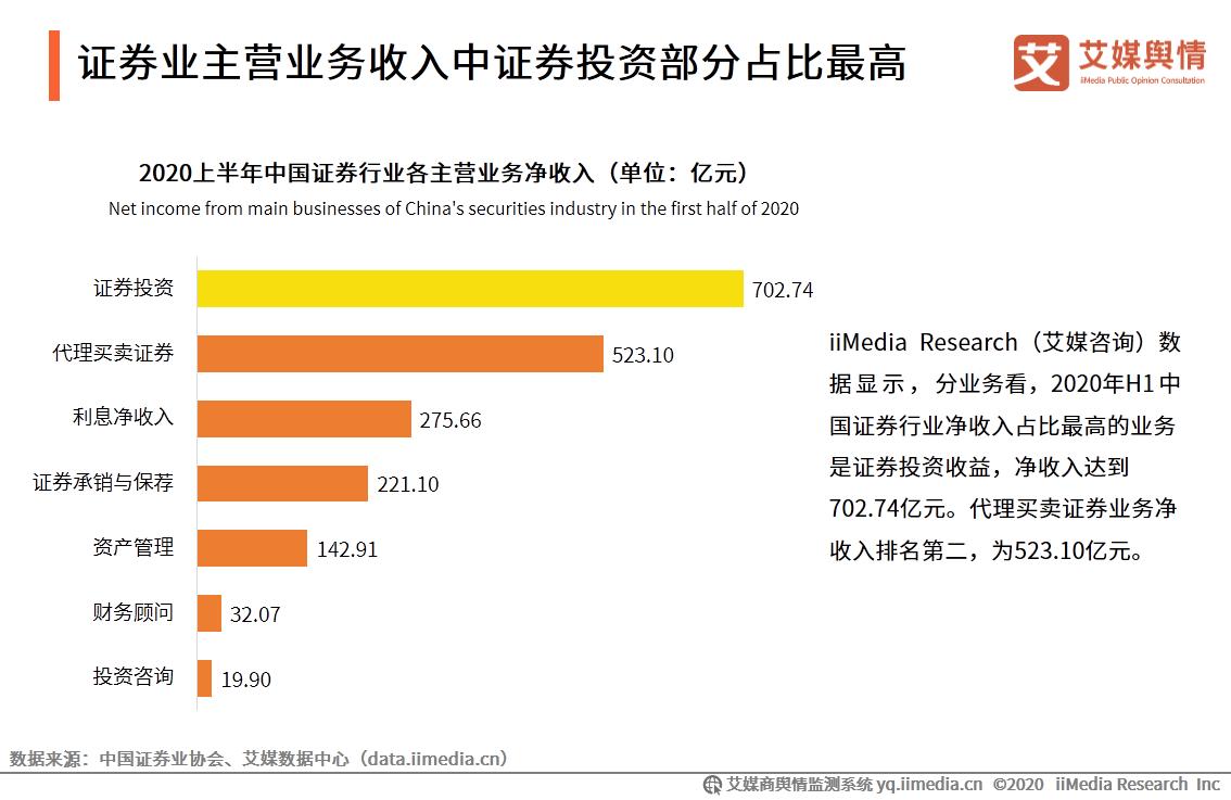 证券业主营业务收入中证券投资部分占比最高