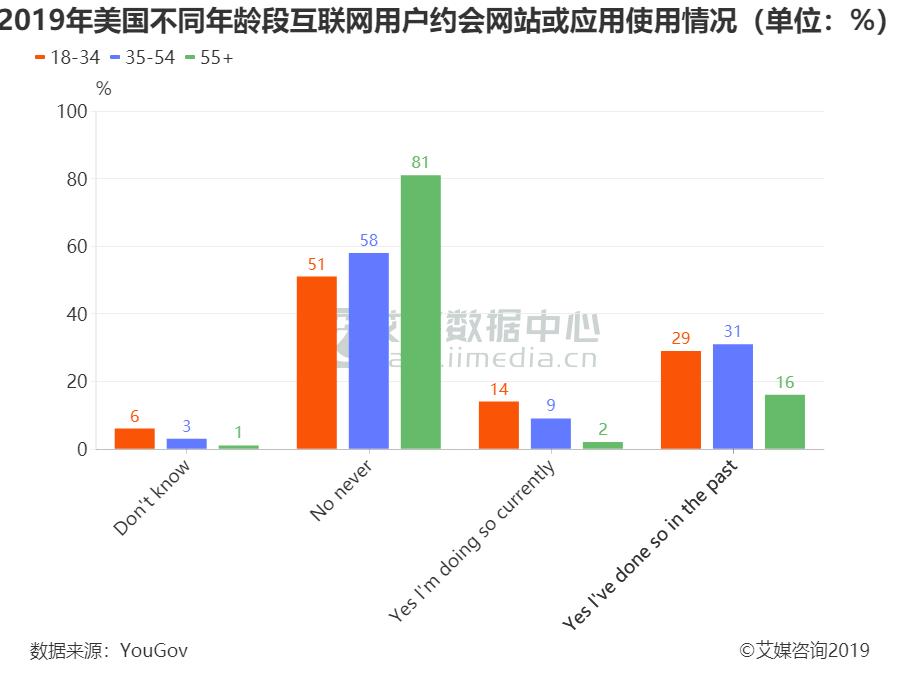 2019年美国不同年龄段互联网用户约会网站或应用使用情况(单位:%)