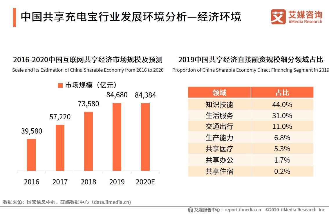 中国共享充电宝行业发展环境分析—经济环境