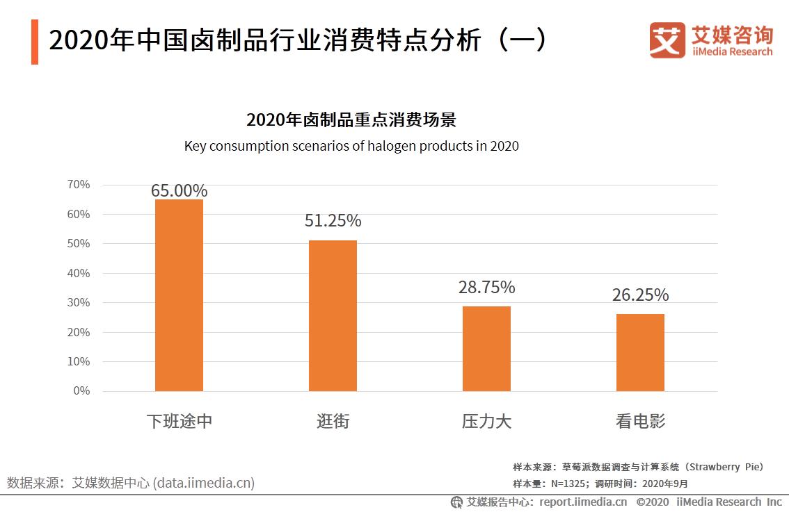 2020年中国卤制品行业消费特点分析(一)