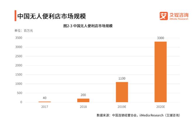 中国无人便利店市场规模